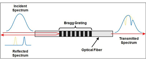 bragg fiber grating papers research sensor The os1100 fiber bragg grating (fbg) is designed for use in fiber optic sensing applications it is a single fbg centered in a two meter length of polyimide coated optical fiber.